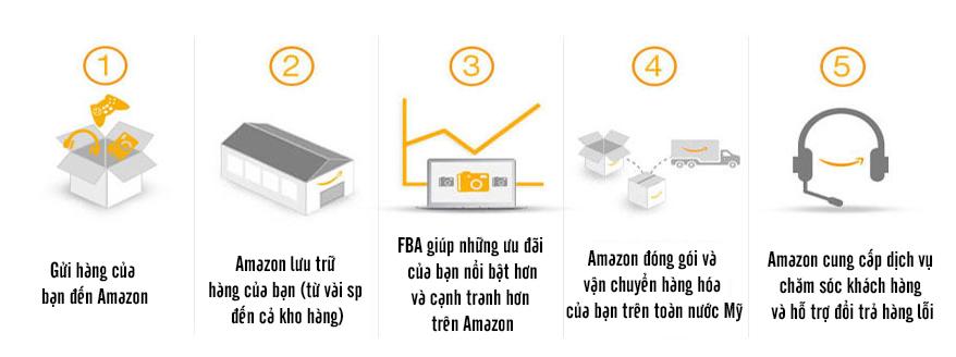 FBA HowItWorks UK - Kinh doanh kiếm tiền với Amazon.com hiệu quả nhất từ A-Z