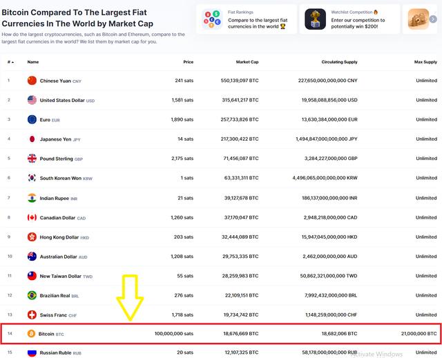 Đồng Bitcoin hiện đang đứng thứ 14 trên BXH tiền pháp đinh