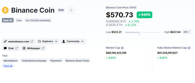 Giá của Binance coin
